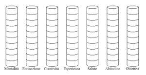 i 7 pilastri della libertà finanziaria